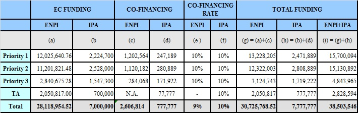 Tabel Fonduri Final